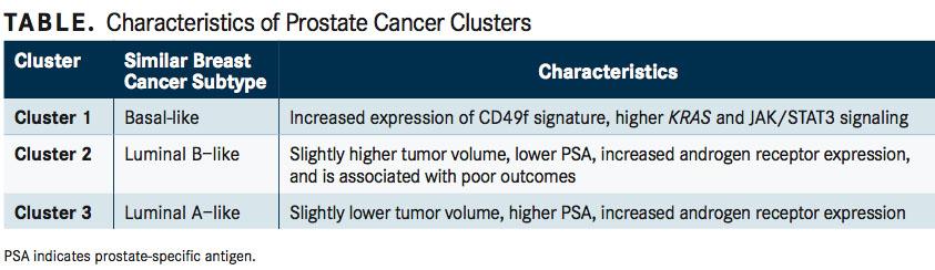 Genomic Landscape of Prostate Cancer Aligns With Breast Cancer Subtypes