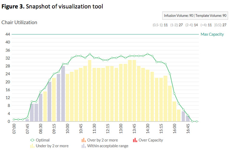 Scheduling Tool Improves Infusion Center Efficiency