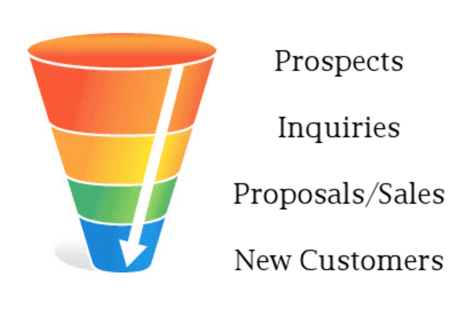 targeted voice funnel