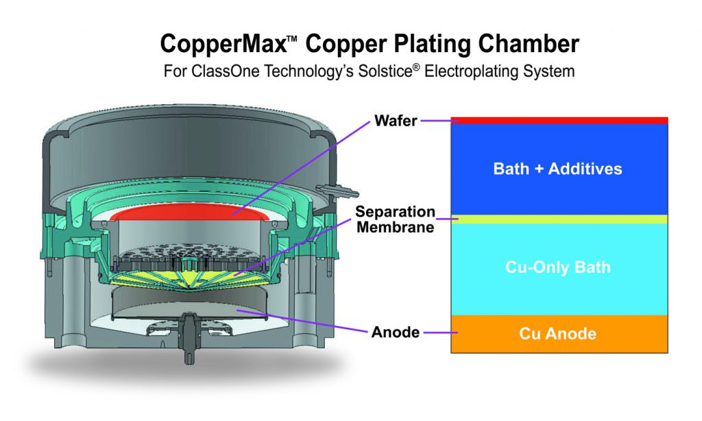 CopperMax Plating Chamber