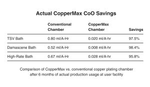 Actual CopperMax Savings