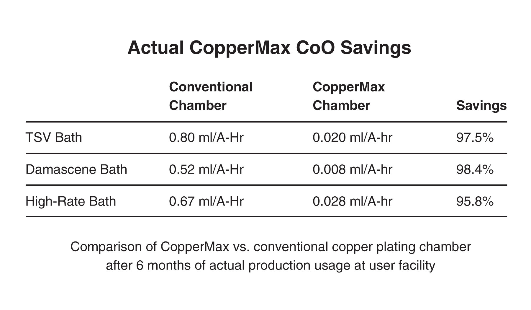 copper plated savings
