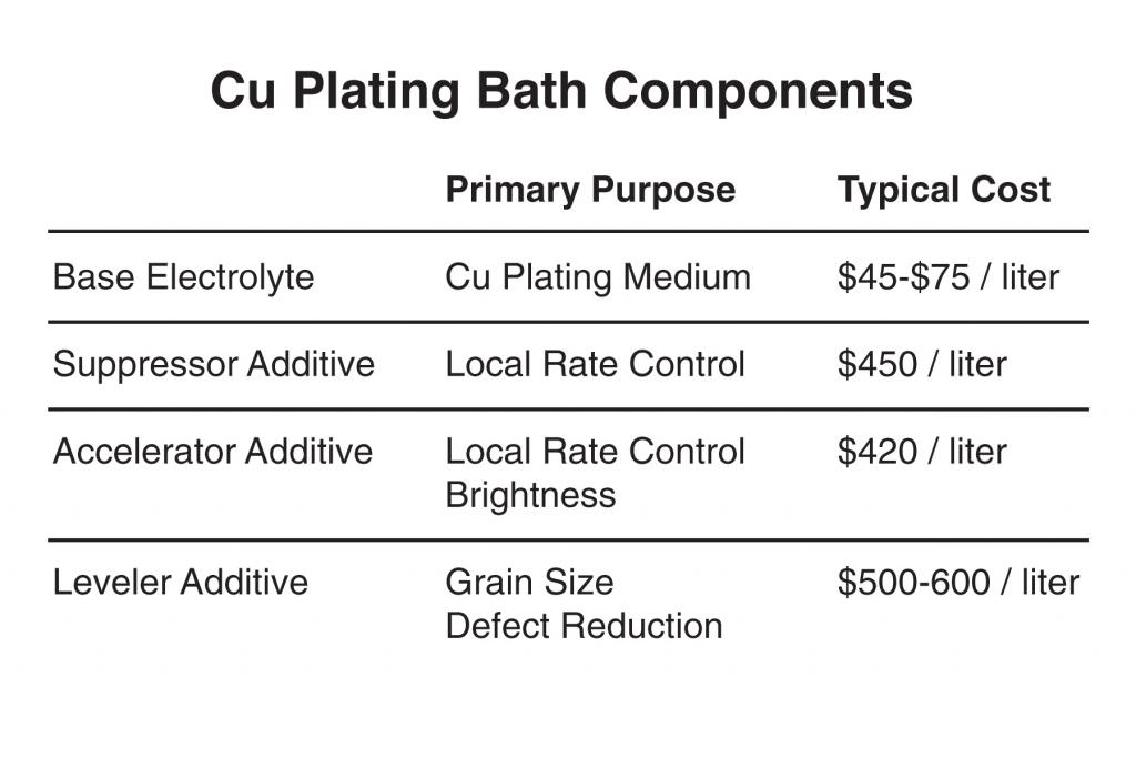 Cu Plating Bath Components