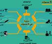 المنطقة العربية وإمكانيات التقسيم