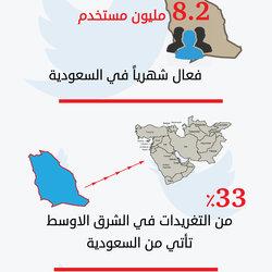 انفوجرافيك تويتر في السعودية