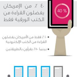 إنفوجرافيك | مستقبل القراءة
