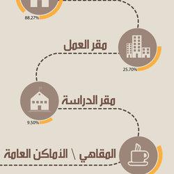 إنفوجرافيك | تفاعل العمانيين في مواقع التواصل الإجتماعي