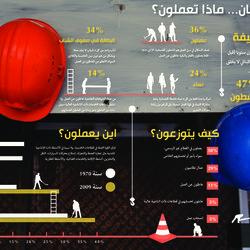 Al akhbar Infographics_ Labor day