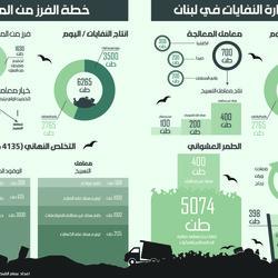 نابشو النفايات يتكفّلون بمعالجة ٥٠٠ طن يومياً