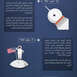 إنفوجرافيك | رحلة إلى القمر