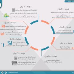 Infographics لشركة يقظات قانونية