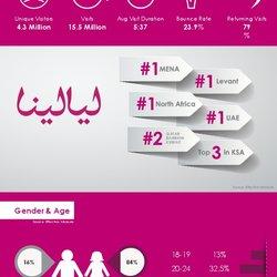 7awi Infographics ( Layalina - Waseet - Arabsturbo)