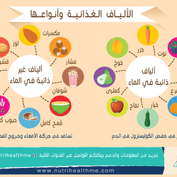 nutriHealth- Infographic Design