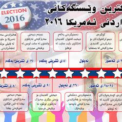 الانتخابات الرئاسية في أمريكا