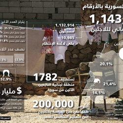 المأساة السورية بالأرقام