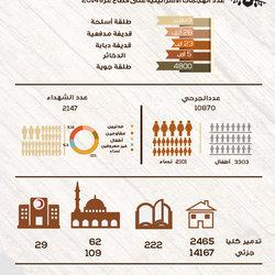 انفوجرافيك للحرب على غزة