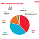 Infographics for arcenciel 2014