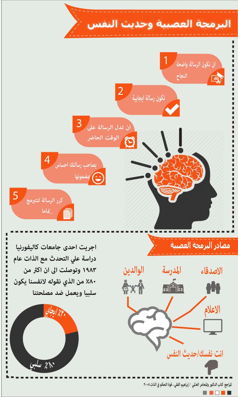 انفوجرافيك عن البرمجة اللغوية