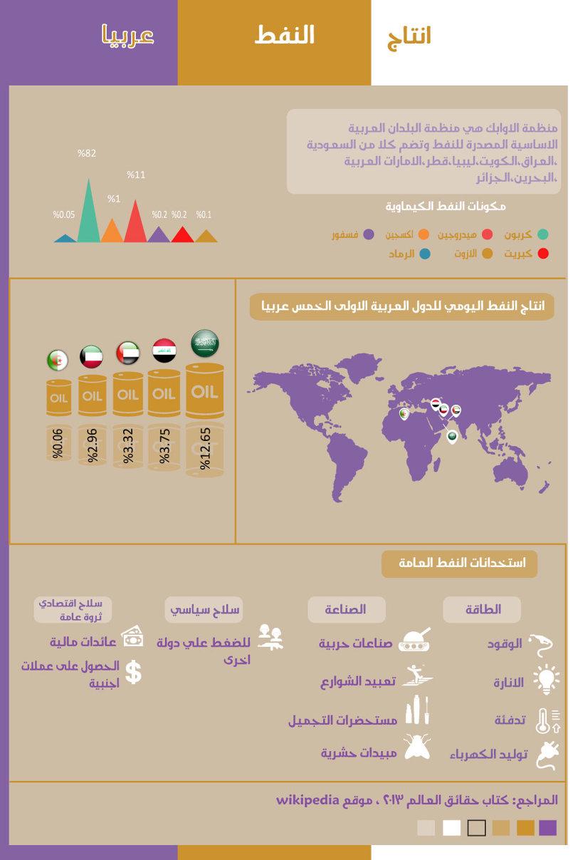 انفوجرافيك انتاج النفط عربيا