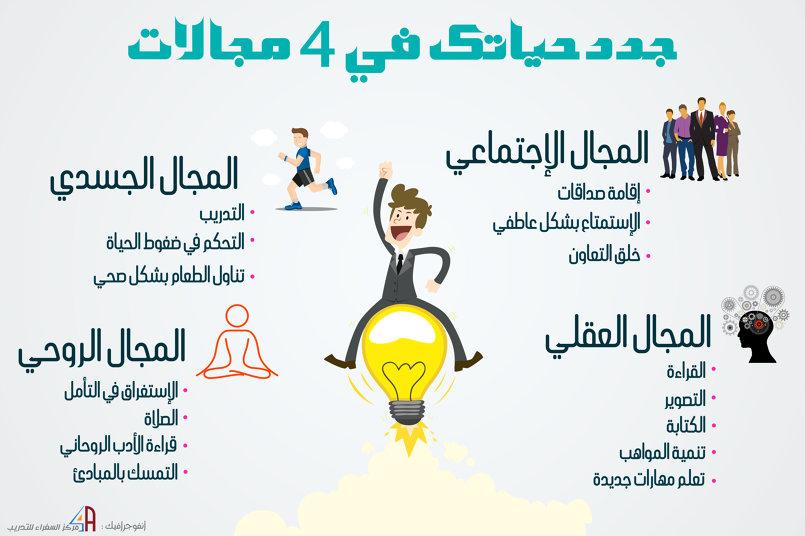 أنفوجرافيك : جدد حياتك في 4 مجالات