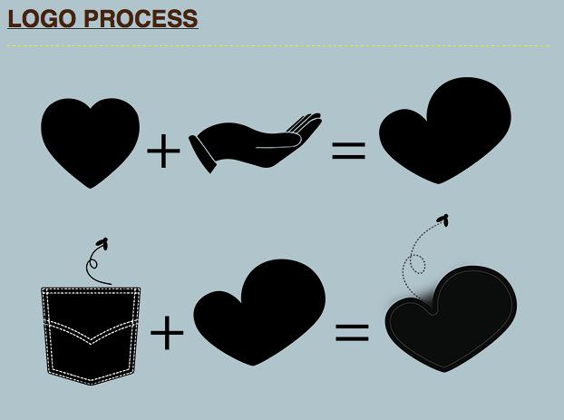 عملية عمل الشعار