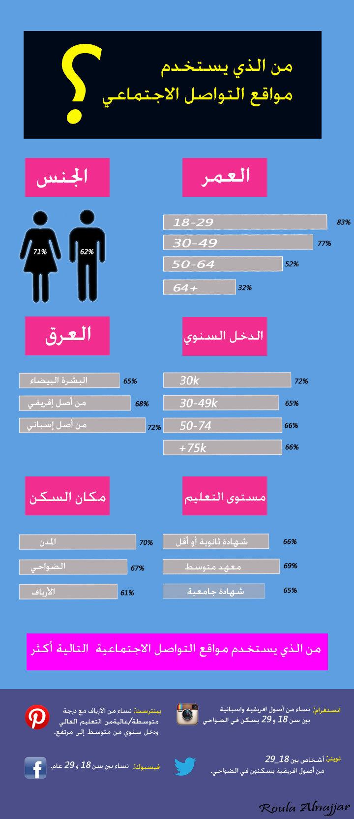 من الذي يستخدم مواقع التواصل الاجتماعي؟