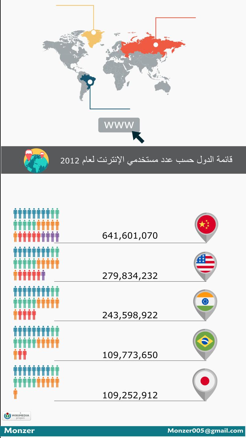 مستخدمي الانترنت لعام 2012