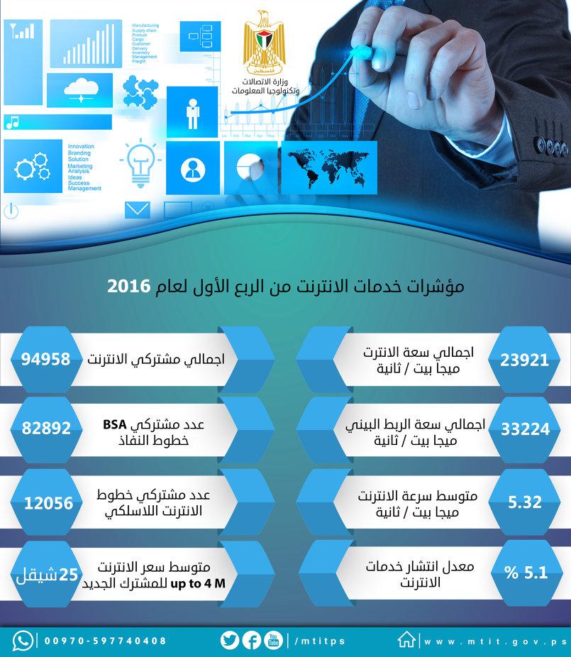 مؤشر خدمات الانترنت