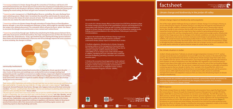 Fact sheet for UN Climate Change Conference in Qatar