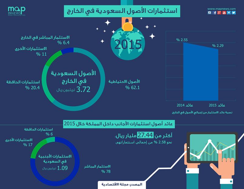 الاستثمارات السعودية في الخارج