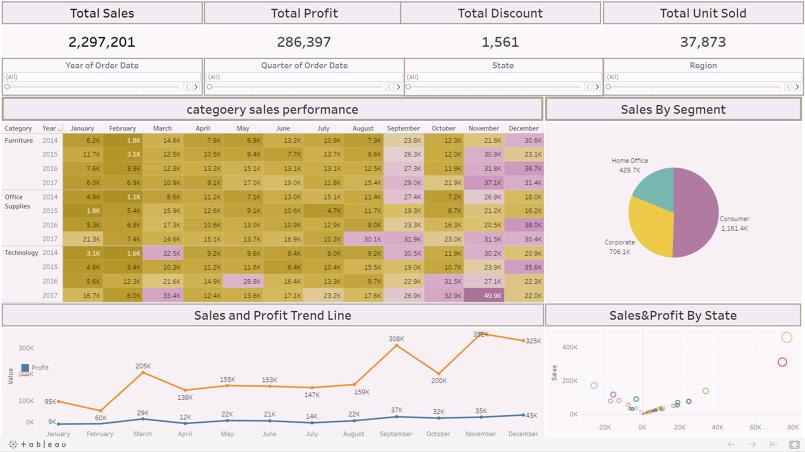 محلل بيانات Data Analyst