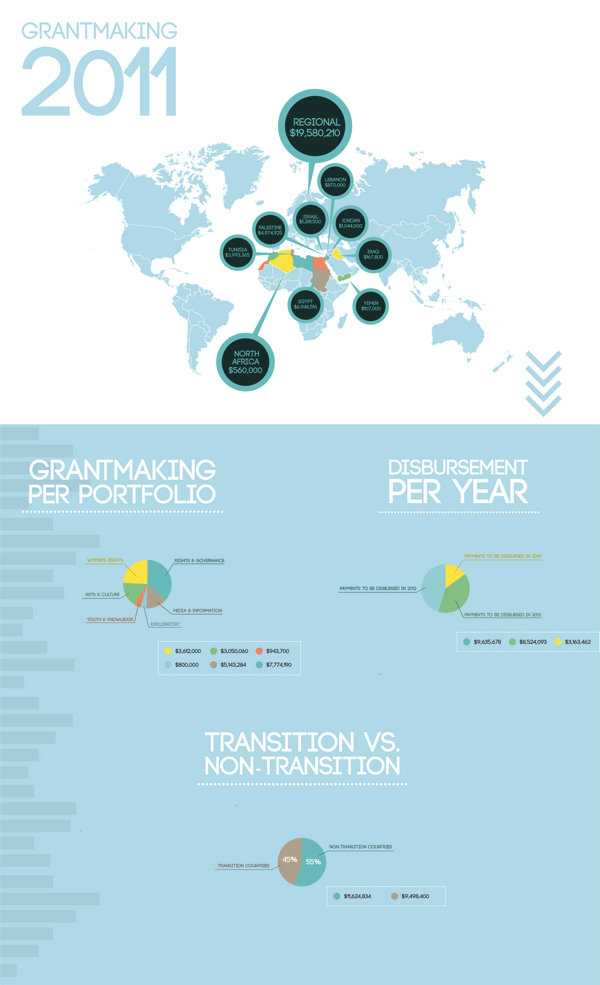 Open Society Foundations Infographic