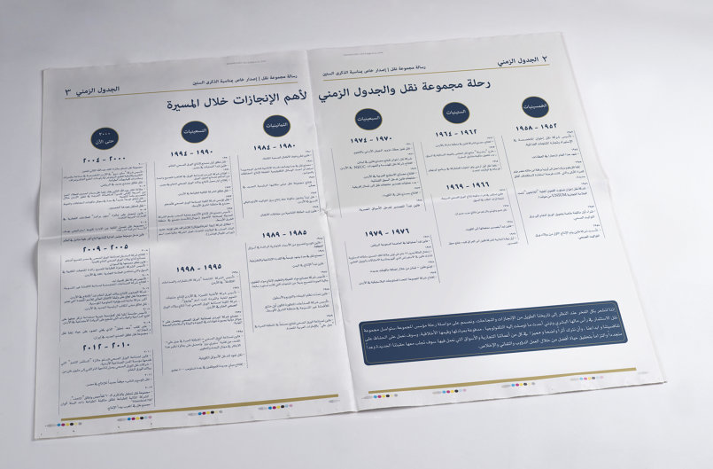 Nuqul Group Timeline design