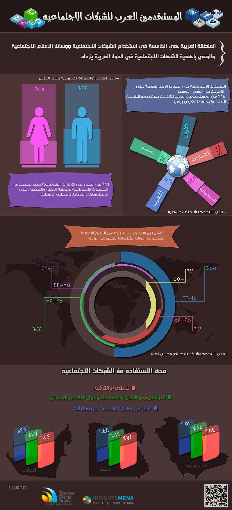 arab social-networking