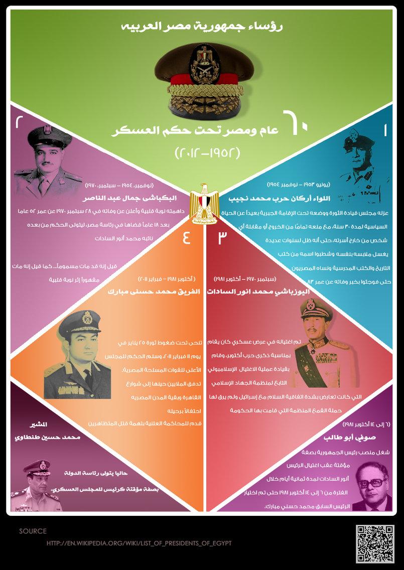 Presidents of Egypt