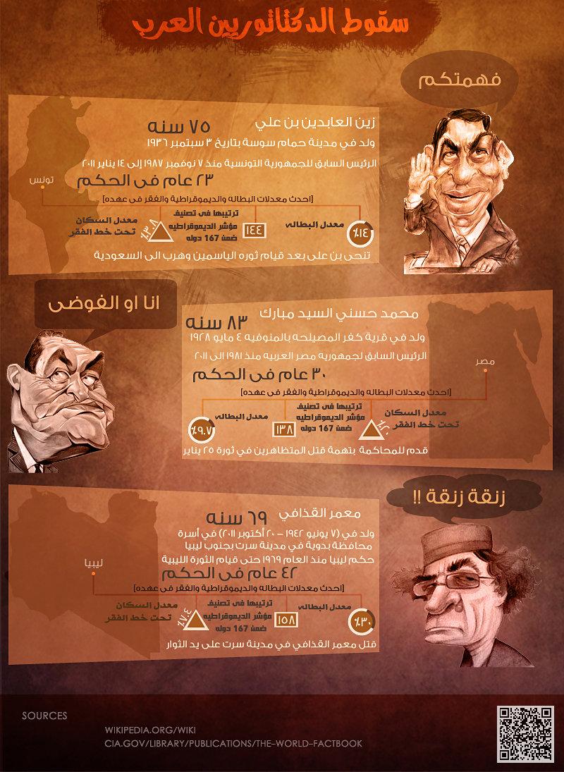 The fall of Arab dictators