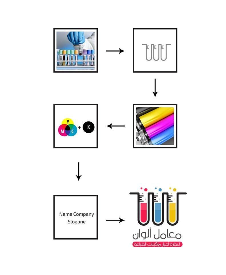 شرح العلامة التجارية