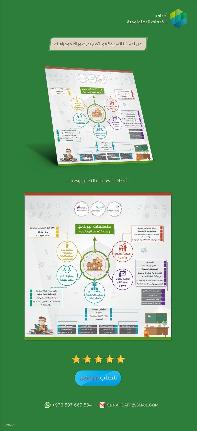صورة انفوجرافيك - وحدة تطوير المدارس