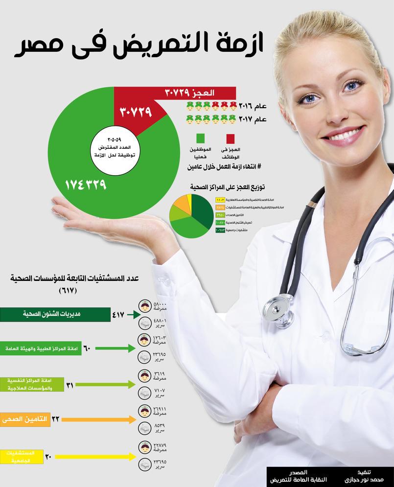 ازمة التمريض فى مصر انفوجرافيك الاهرام