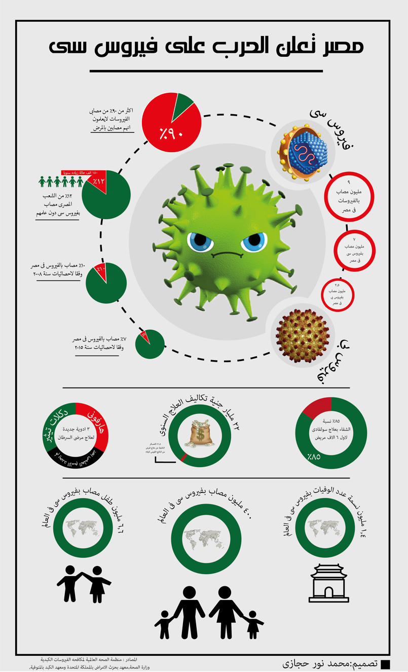 محاربة فيروس سى فى مصر انفوجرافيك الاهرام