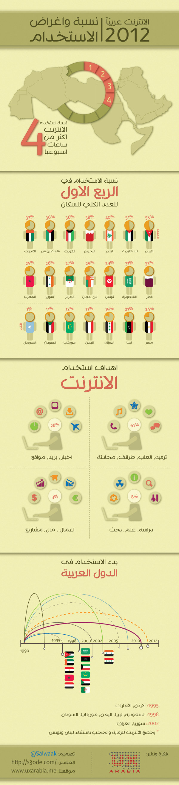 Arab Internet Infographic ..