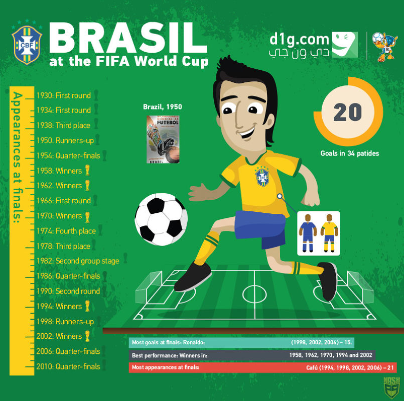 d1g infographic world cup 2014