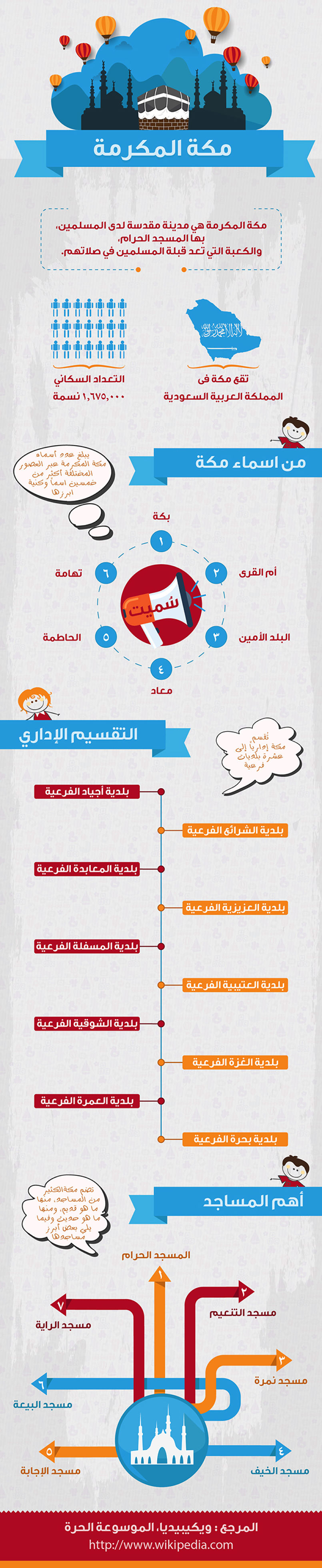 About Mekkah infographic For Childs