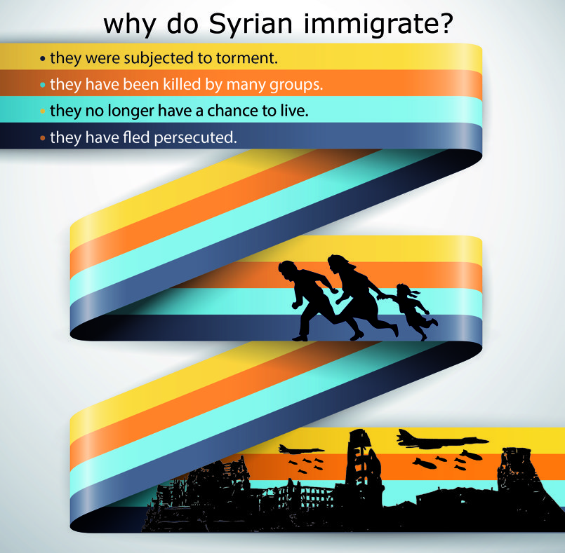 '' why do Syrian immigrate ? '' Here introduce reasons Syrians fled and sought refuge in other countries.