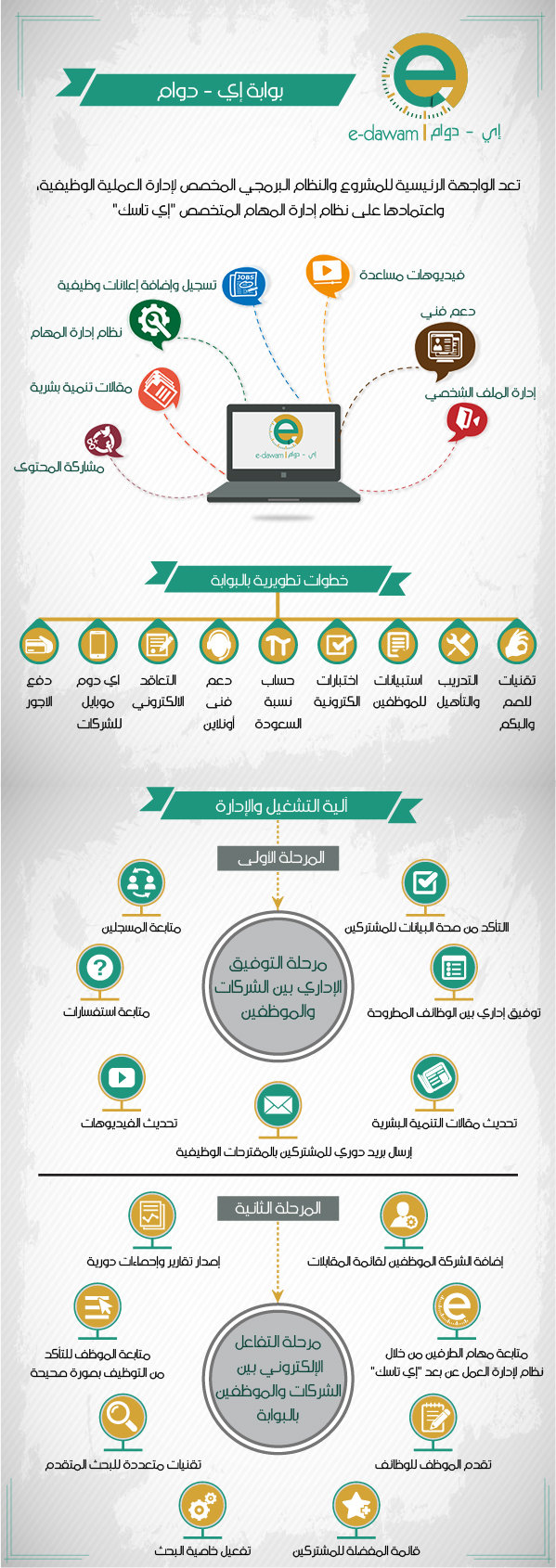 E-Dawam Project Infographic