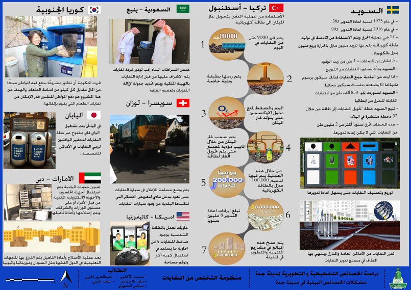 النفايات في جدة - امثلة خارجية