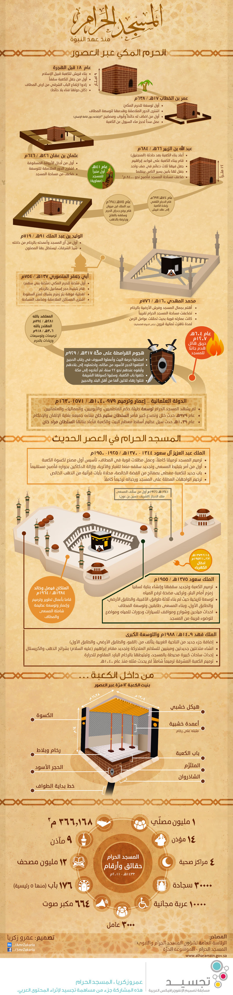 Al-Masjed Al Haram Infographics