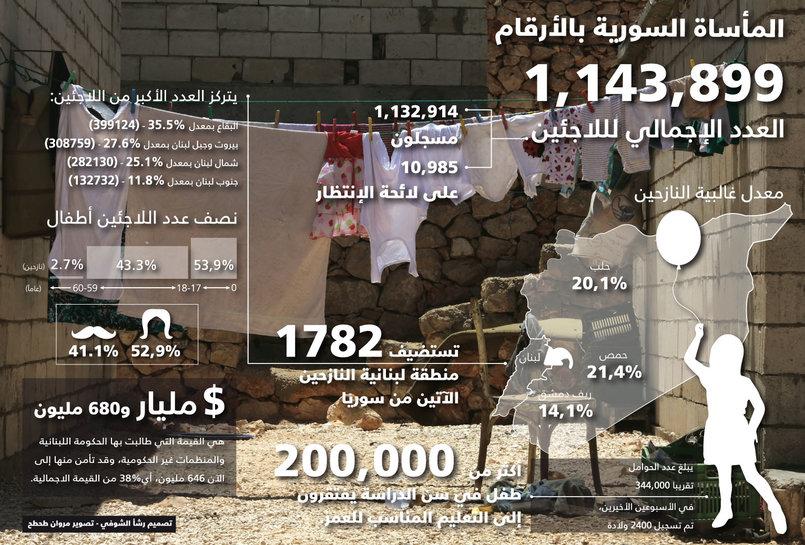 (الاحصاءات بحسب تقارير صادرة عن المفوضيّة العليا لشؤون اللاجئين)