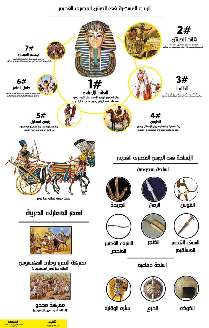 كل ما تود معرفته عن الجيش المصرى القديم
