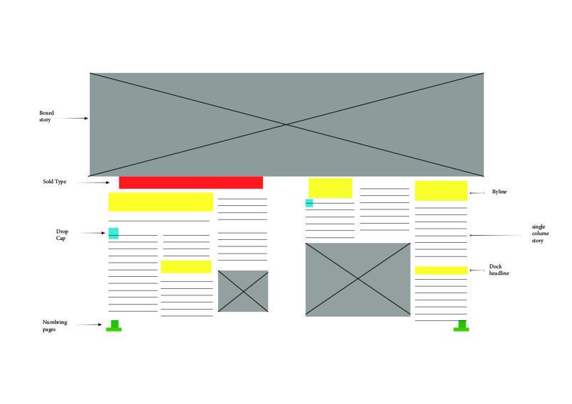 شرح عن التنسيق المستخدم في المجلة